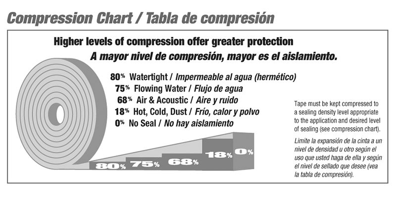 Emseal sealant tape compression and sealing level chart